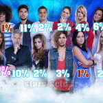 Secret Story 7, estimations : Anaïs loin devant (SONDAGE)