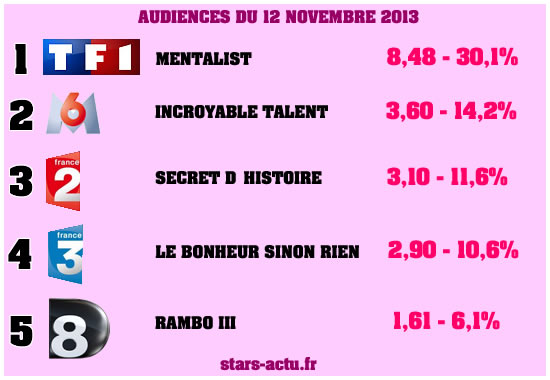 Audiences du 12 novembre : Le Mentalist largement devant