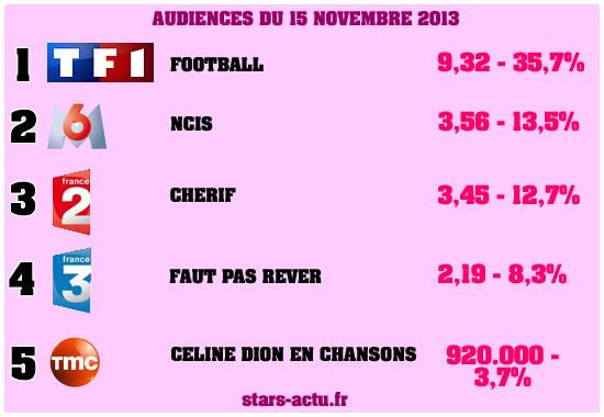 Audiences du 15 novembre 2013