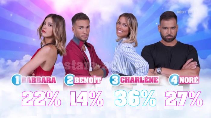 Secret Story 11 estimations : Charlène en tête, Benoit dernier (SONDAGE)
