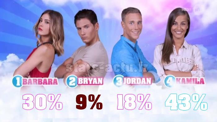 Secret Story 11 estimations : Bryan devrait sortir (SONDAGE)