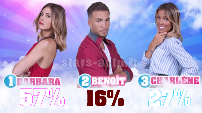 Secret Story 11 estimations : Barbara en tête, Benoit dernier (SONDAGE)