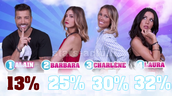 Secret Story 11 estimations : Laura en tête, Alain dernier (SONDAGE)