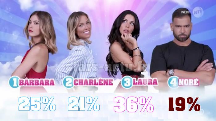 Secret Story 11 estimations finale : Laura toujours devant, Charlène et Noré en retard (SONDAGE)
